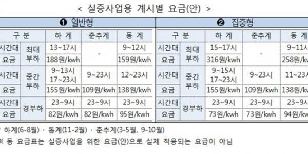 정부, 가정용 전기요금도 계절과 시간에 따라 차등적용 추진