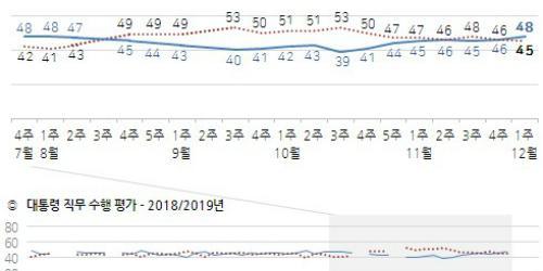 문재인 긍정평가가 4개월 만에 부정평가 추월, 지지율 48%로 올라