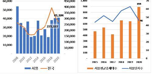올해 서울 아파트 입주 예정물량 4만1천 세대, 12년 만에 최대규모