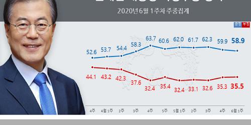 문재인 지지율 58.9%로 내려, 영남에서 떨어지고 호남에서 올라