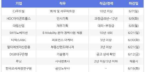 [HotJobs 100] 비즈니스피플이 엄선한 오늘의 채용-6월4일