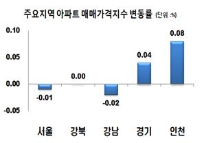 """""""서울 아파트 매매가격, 8·2부동산대책 이후 5주째 하락"""