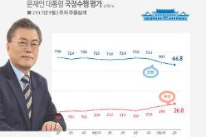 """""""문재인 지지율 67.1% 3주 연속 하락, 한반도 안보위기 영향"""