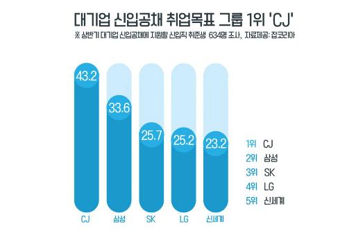 """""""CJ그룹, 신입공채 선호 대기업 가운데 3년째 1위"""