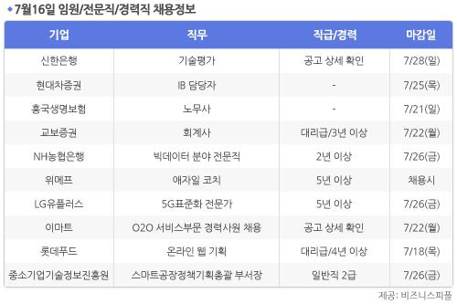 [7월16일] 비즈니스피플 임원/전문직/경력직 채용정보
