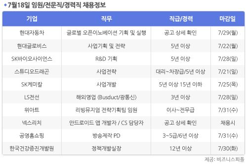 [7월18일] 비즈니스피플 임원/전문직/경력직 채용정보