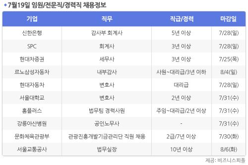 [7월19일] 비즈니스피플 임원/전문직/경력직 채용정보