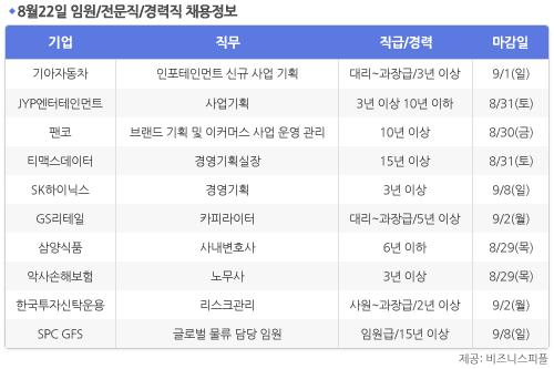 [8월22일] 비즈니스피플 임원/전문직/경력직 채용정보