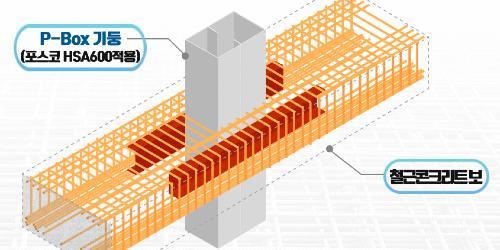 """""""포스코, 고객사와 개발한 건축기술을 국토부 건설신기술로 지정받아"""
