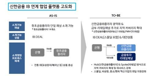 """""""신한금융지주, 중소벤처기업 금융지원 강화 위해 지원체계 개편"""