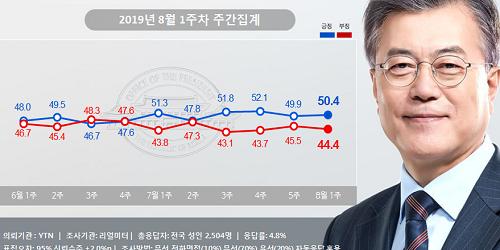 """""""문재인 지지율 50.4%로 올라, '친일 찬양 한국 폄훼'에 지지층 결집"""