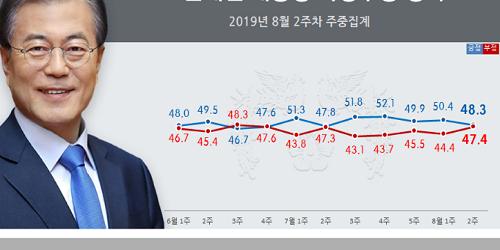 """""""문재인 지지율 48.3%로 떨어져, 북한 막말과 경제 불안 여파"""