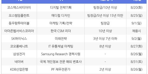 """""""[8월16일] 비즈니스피플 임원/전문직/경력직 채용정보"""