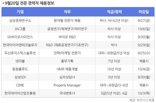 [9월20일] 비즈니스피플 전문 경력직 채용정보