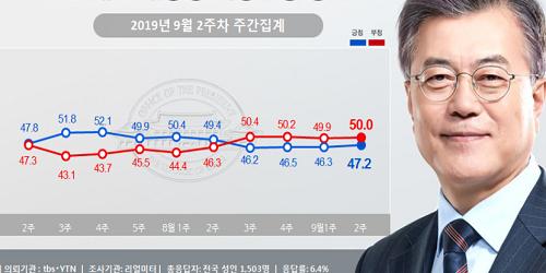 문재인 지지율 47.2%로 소폭 올라, 조국 임명 놓고 의견 충돌 팽팽