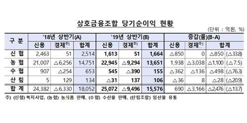 """""""상호금융조합 상반기 순이익 1조5500억으로 작년보다 13.7% 감소"""