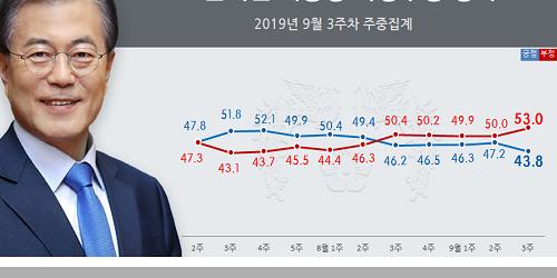 """""""문재인 지지율 43.8%로 취임 뒤 가장 낮아, 조국 가족 검찰수사 여파"""