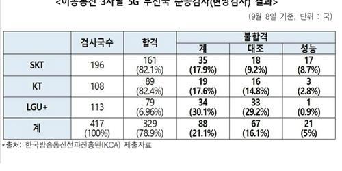 """5G 무선국 준공검사 불합격률 21.1%, 변재일"