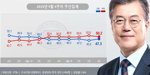 """""""문재인 지지율 47.3%로 올라, 조국 검찰수사에 지지층 결집"""