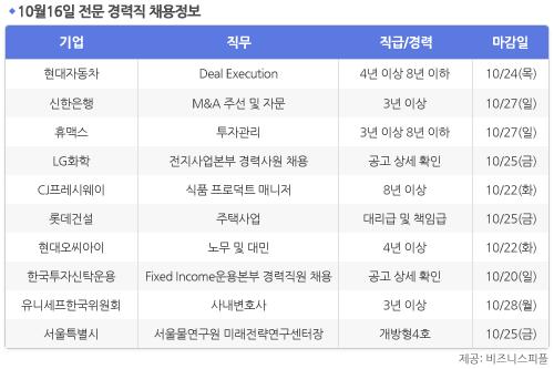 [10월16일] 비즈니스피플 전문/경력직 채용정보
