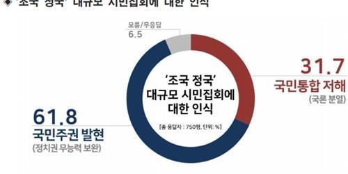 """""""조국 관련 집회 놓고 61%는 '국민주권 발현' 31%는 '국론분열'"""