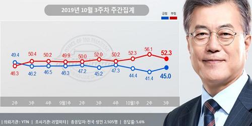 """""""문재인 지지율 45%로 대폭 반등, 조국 사퇴 뒤 진보와 중도층 결집"""