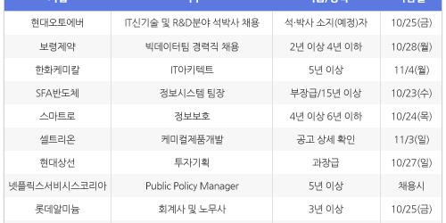 [10월22일] 비즈니스피플 전문/경력직 채용정보