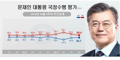 """""""문재인 지지율 45.7%로 올라, 조국 사퇴 이후 2주째 상승"""