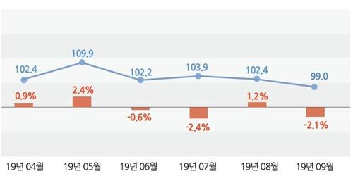 """9월 서울 소비경기지수 2.1% 하락, 서울연구원 """"숙박과 음식 부진"""""""