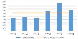 """""""산업연구원 """"반도체 수출 2월에 바닥 통과, 내년 다시 증가세"""""""