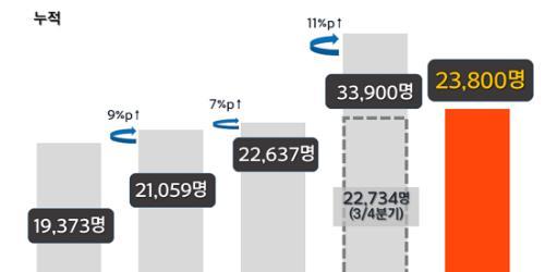 공공기관 3분기까지 2만3800명 채용해 목표 95%에 이르러