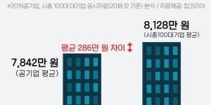 공기업 36곳 직원 평균연봉 7842만 원, 1위는 한국마사회