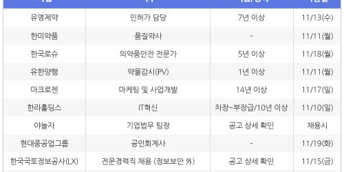 """""""[11월7일] 비즈니스피플 전문/경력직 채용정보"""
