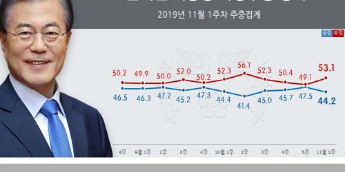 문재인 지지율 44.2%로 내려, 청와대 국감 파행 여파로 상승세 꺾여