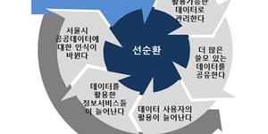 서울시, 데이터 통합저장소 구축해 공공정보의 빅데이터서비스 개발