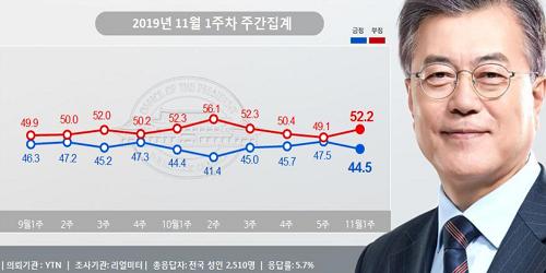"""""""문재인 지지율 44.5%로 내려, 청와대 국감 파행과 경제지표 악화 여파"""