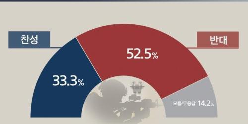 모병제 도입 반대 52.5%로 찬성 33.3%보다 우세, 찬성 계속 늘어