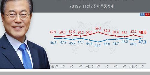 """""""문재인 지지율 47.3%로 올라, 소통과 통합 행보에 긍정적 평가"""