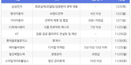 """""""[11월19일] 비즈니스피플 전문/경력직 채용정보"""