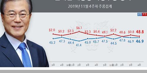 """""""문재인 지지율 46.9%로 제자리, 부정평가는 48.8%로 약간 낮아져"""