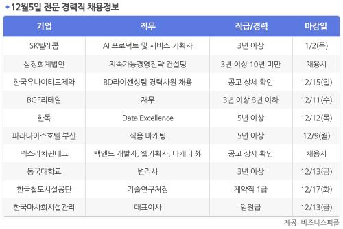 [12월5일] 비즈니스피플 전문/경력직 채용정보