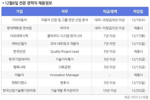 [12월6일] 비즈니스피플 전문/경력직 채용정보