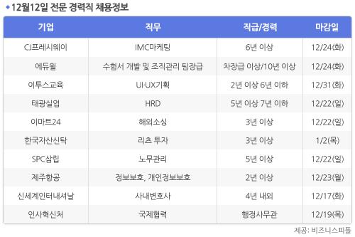 [12월12일] 비즈니스피플 전문/경력직 채용정보