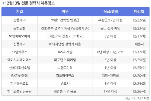 [12월13일] 비즈니스피플 전문/경력직 채용정보