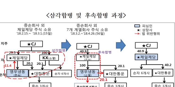 """""""공정위 CJ제일제당에 시정명령,"""