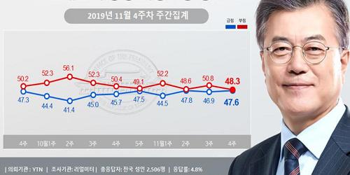 """""""문재인 지지율 47.6%로 소폭 올라, 신남방외교에 중도 지지층 결집"""