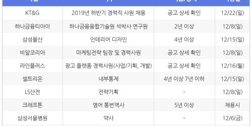 """""""[12월3일] 비즈니스피플 전문/경력직 채용정보"""