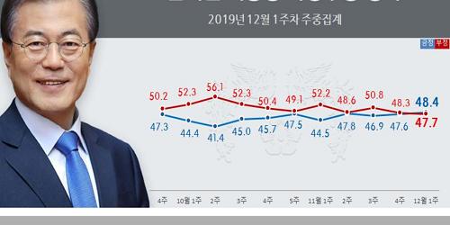 """""""문재인 평가 놓고 긍정이 부정 앞질러 역전, 지지율 48.4%로 올라"""