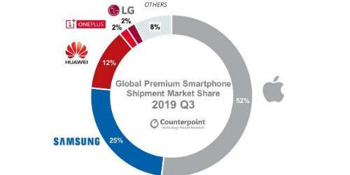 애플 3분기 프리미엄 스마트폰에서 1위, 5G폰은 삼성전자가 압도