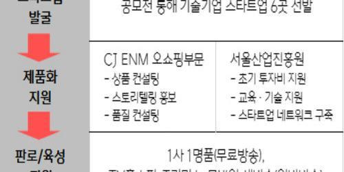 """""""CJENM 오쇼핑부문, 상품 아이디어 스타트업 지원 위해 공모전"""
